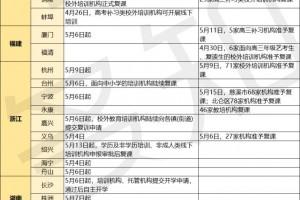 全国超2600家训练组织线下复课华东地区成急先锋